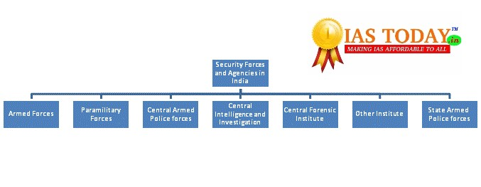 Various Security Forces and Agencies and Their Mandate