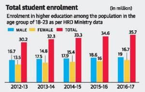 Tamil nadu education standard