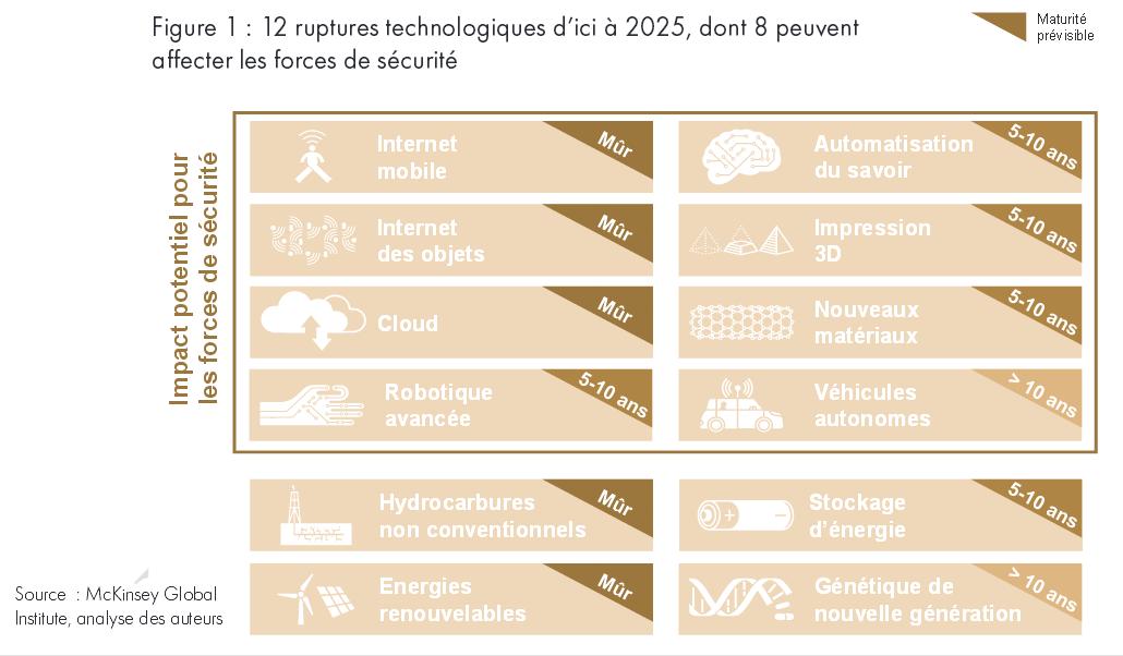 12-ruptures-technologiques-2025