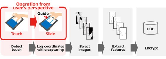 How the new technology is used, and how it processes information Fujitsu