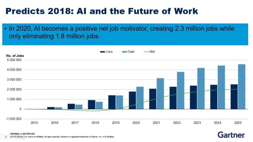 predicts 2018 ai and new futur work