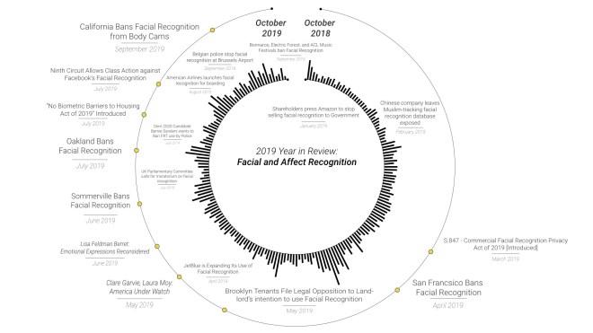 Reconnaissance du visage et des affects