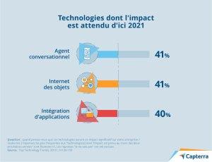 Technologies dont l'impact est attendu d'ici 2021