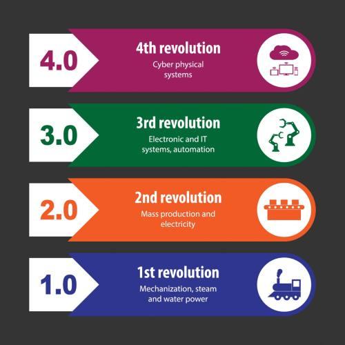 Graph-la quatrième révolution industrielle