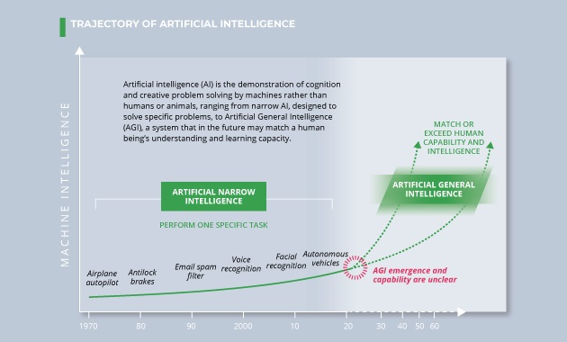 TRAJECTOIRE DE L'INTELLIGENCE ARTIFICIELLE