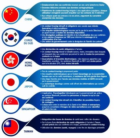 La stratégie numérique de six pays d'Asie orientale