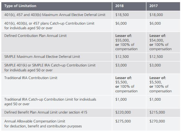 Contribution Increases 2018