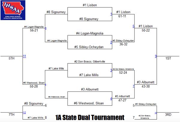1a state duals