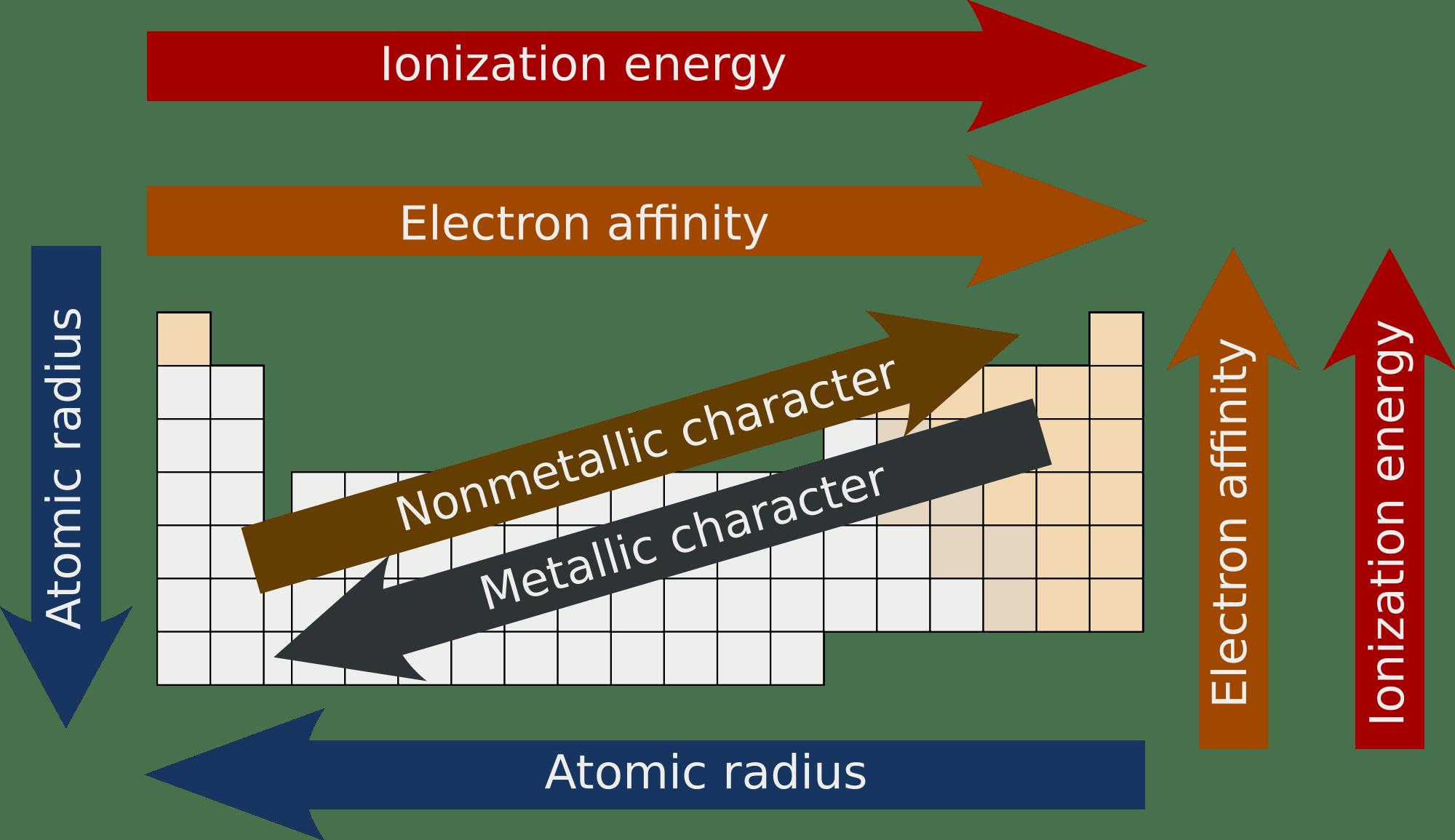 3 2 Periodic Trends Ib Alchemy