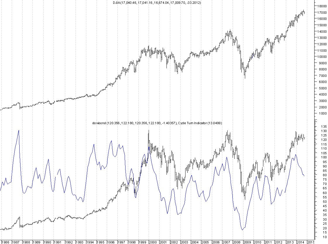 Dow Us T Bond Ratio Triple Top Formation Is Ominous