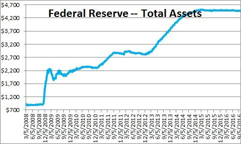 feds-balance-sheet