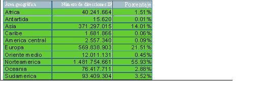 porcentajesIP.JPG