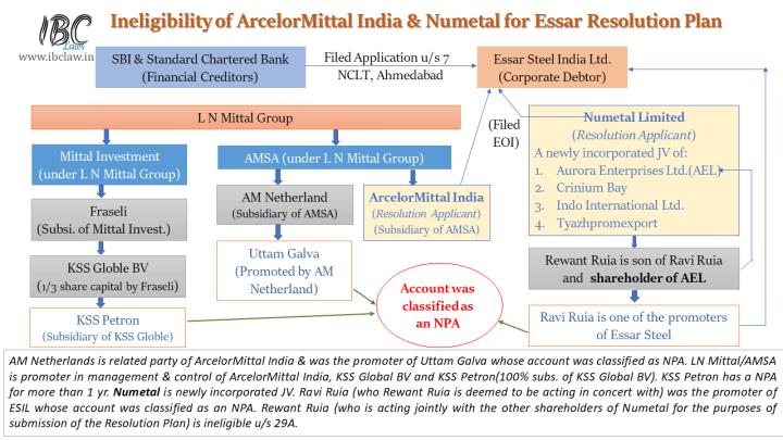Arcelormittal India P LTdNew