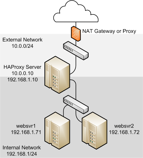 HAProxy - Web Performance Software