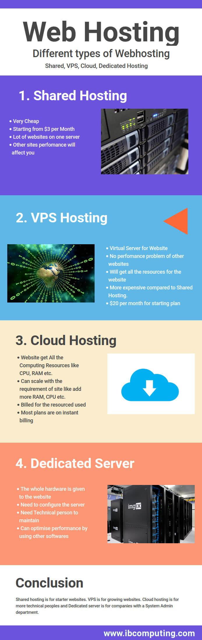 Webhosting Infographic