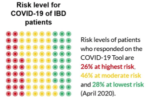 Risk Levels of people with IBD to COVID-19