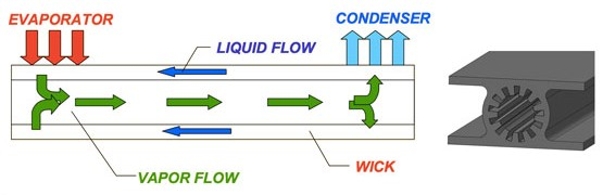 Heat Pipe working scheme showing the process of two-phase conversion for heat transportation