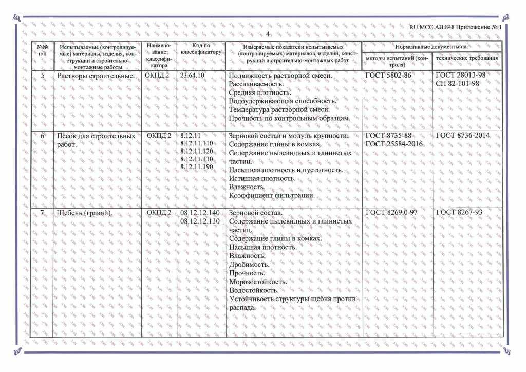 Аттестат акредитации о лаборатории_Страница_6