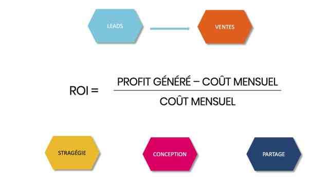 ROI du Marketing Content