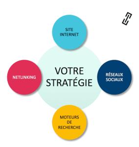 SEM strategie digitale des entreprise