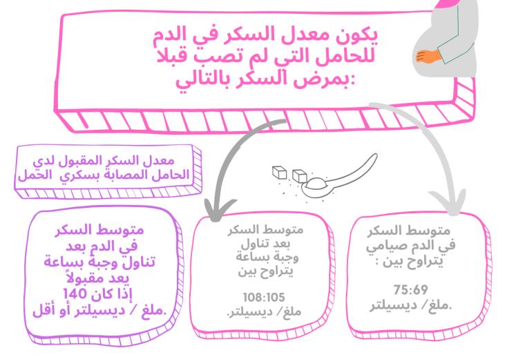 جدول قراءات السكر للحامل من الضروري التعرف عليها لحمل آمن 1
