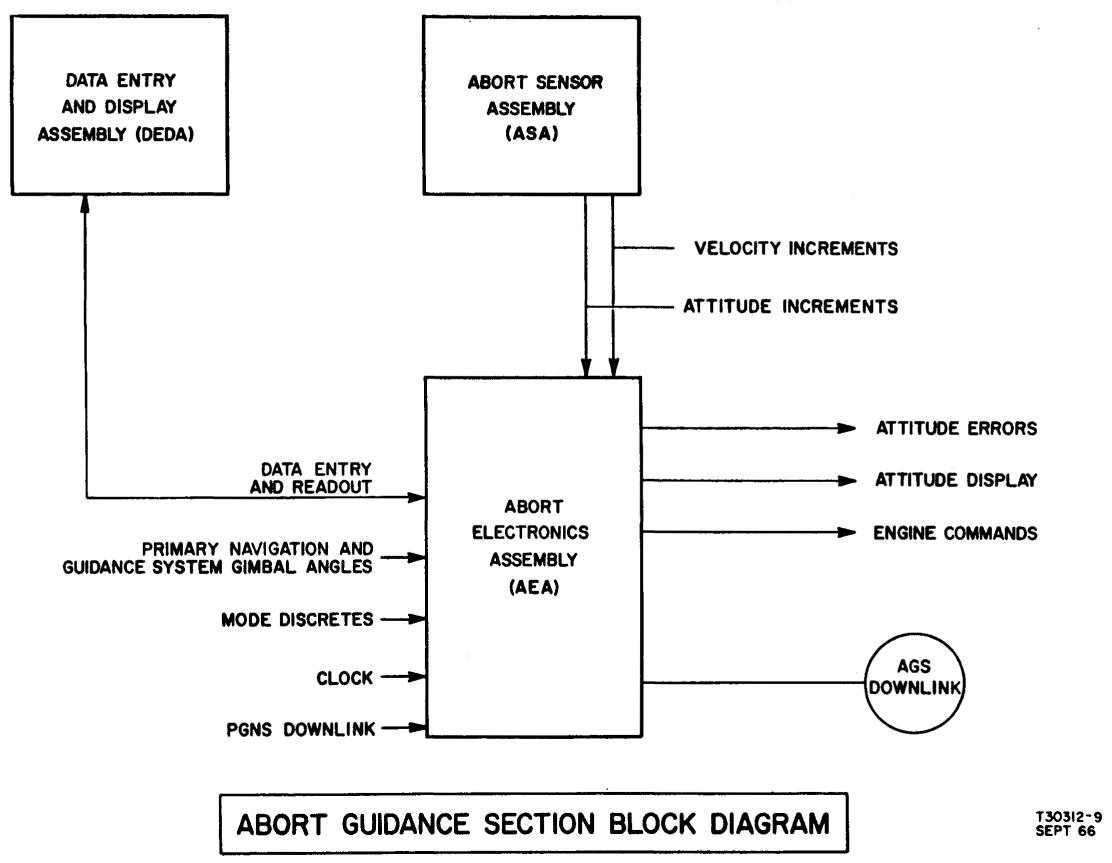 The Abort Guidance System