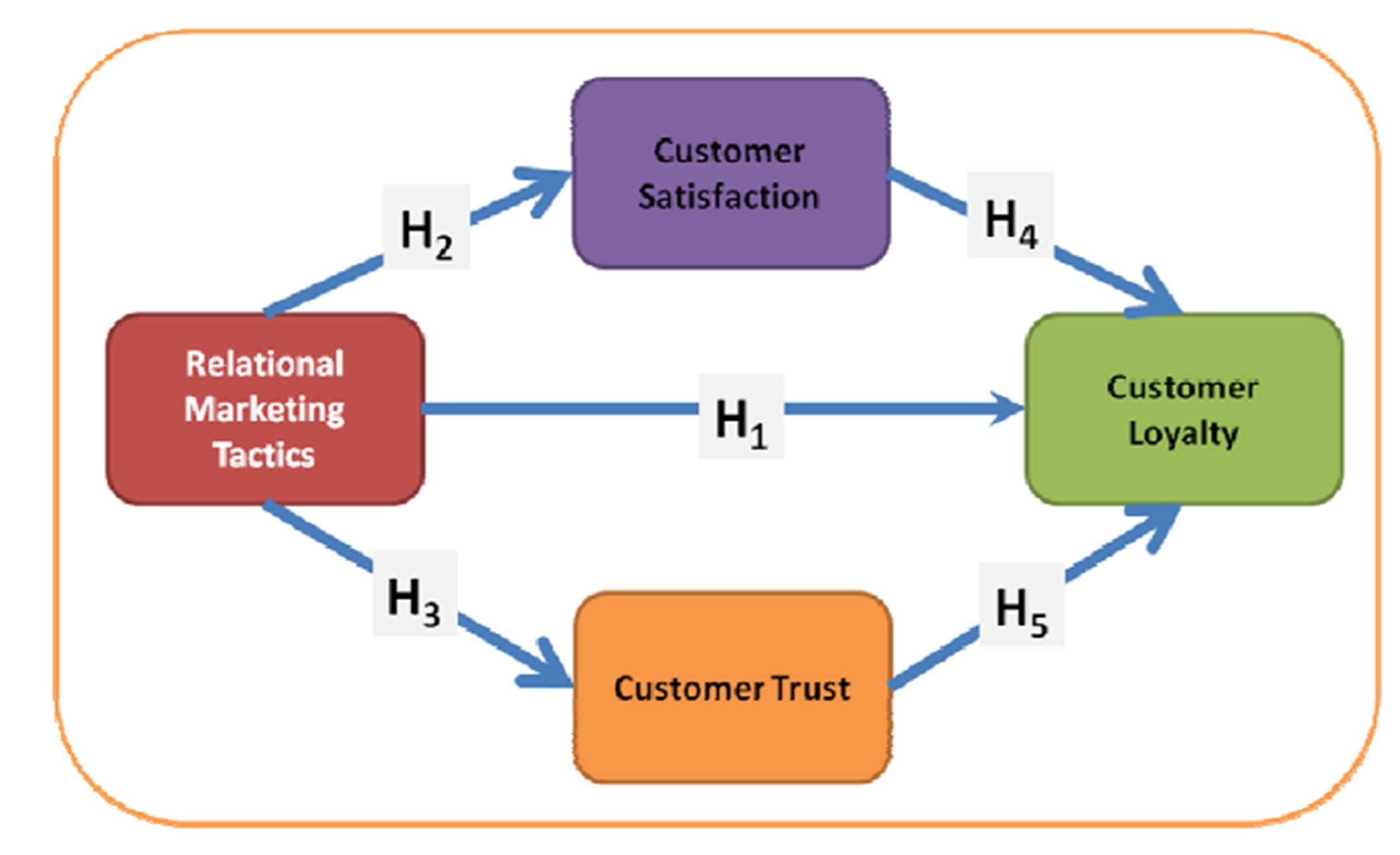 Customer Satisfaction Theory Model About The Kano Model 01 22