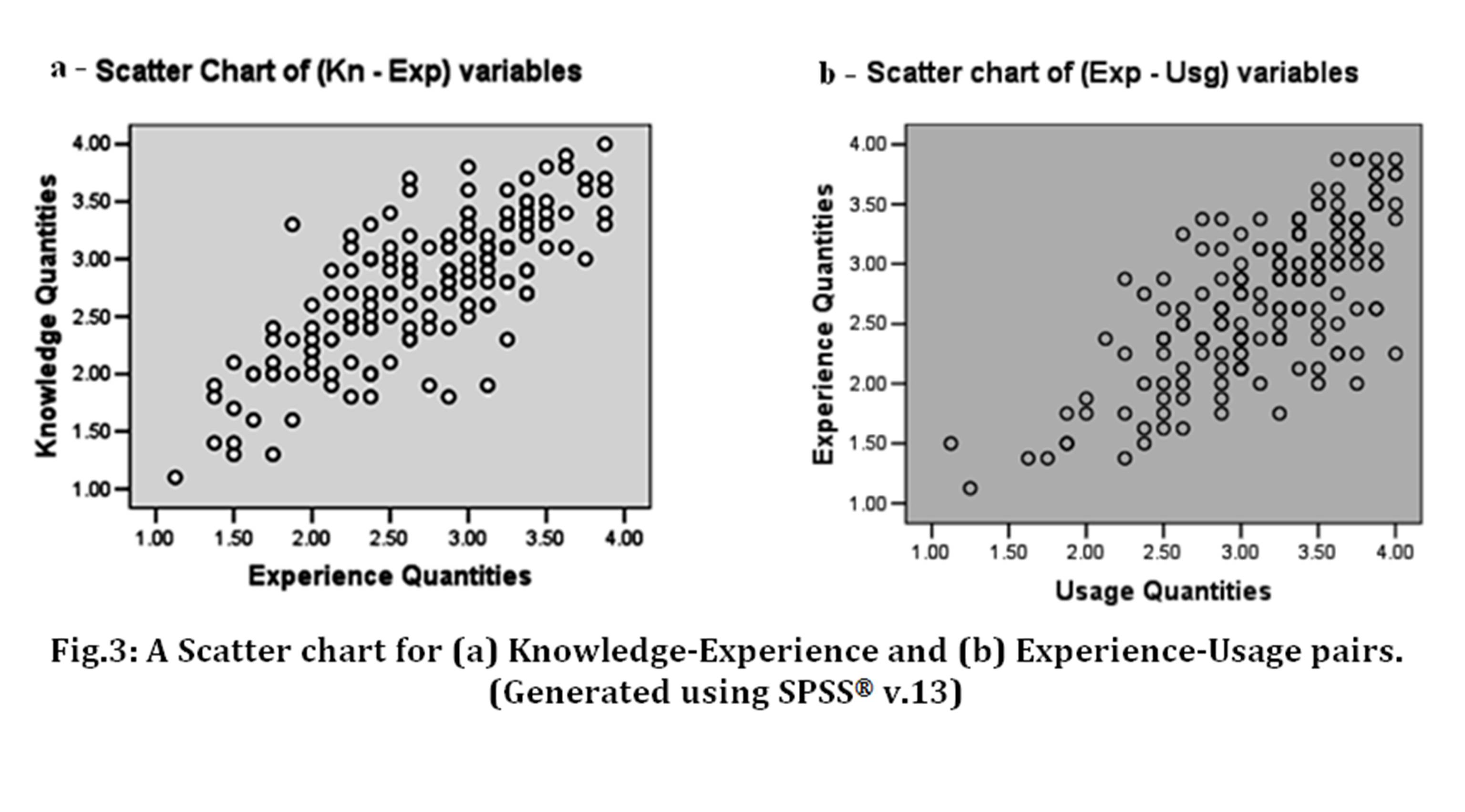 Ibima Publishing On The Effects Of Mobile User Knowledge Of Mobile Platform On The Utilization