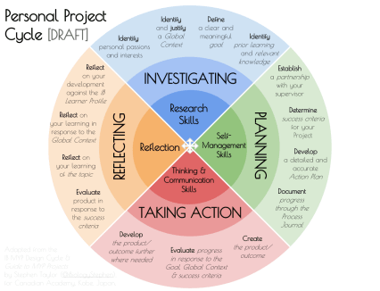 A draft Personal Project Cycle diagram, based on the Design Cycle and including elements of the Service Learning Cycle.