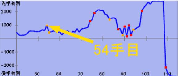 ▲居飛車左美濃vs△角交換四間飛車の54手目の評価値グラフ