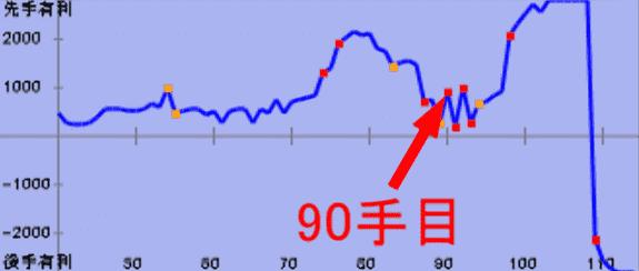 ▲居飛車左美濃vs△角交換四間飛車の90手目の評価値グラフ