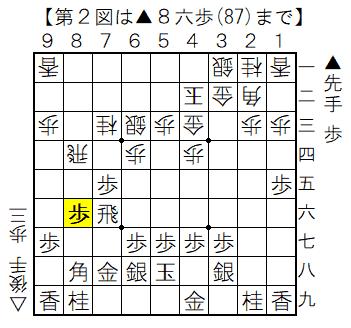 第2図 ▲8六歩の局面図