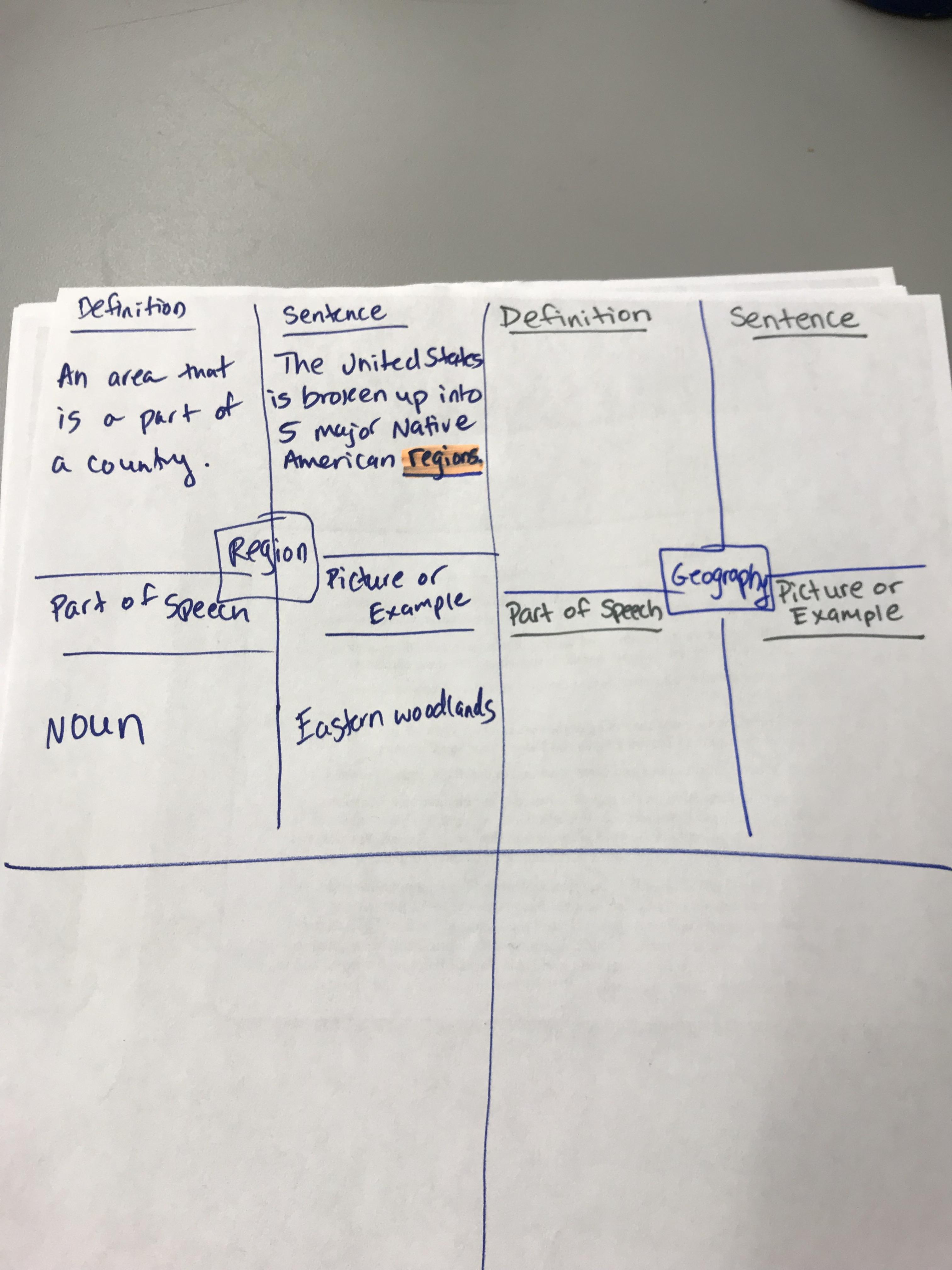 Frayer Model Example Mrs Chamseddine S 5th Grade News