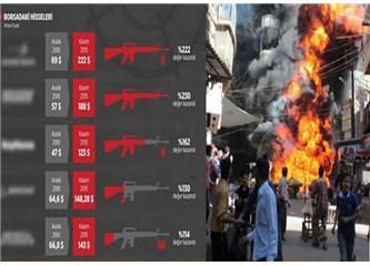 Ortadoğu'daki savaşlar yine Amerikan Silah şirketlerine yaradı...