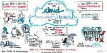 Global Cloud Study - http://ibm.com/ibmcai/globalcloudstudy