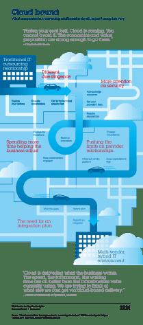 (Click to enlarge) Cloud Bound Study - http://www.ibm.com/ibmcai/cloudbound