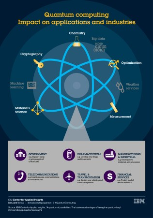 (Click to enlarge infographic) Learn more - ibm.com/ibmcai/quantumcomputing