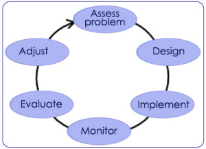 adaptive_management