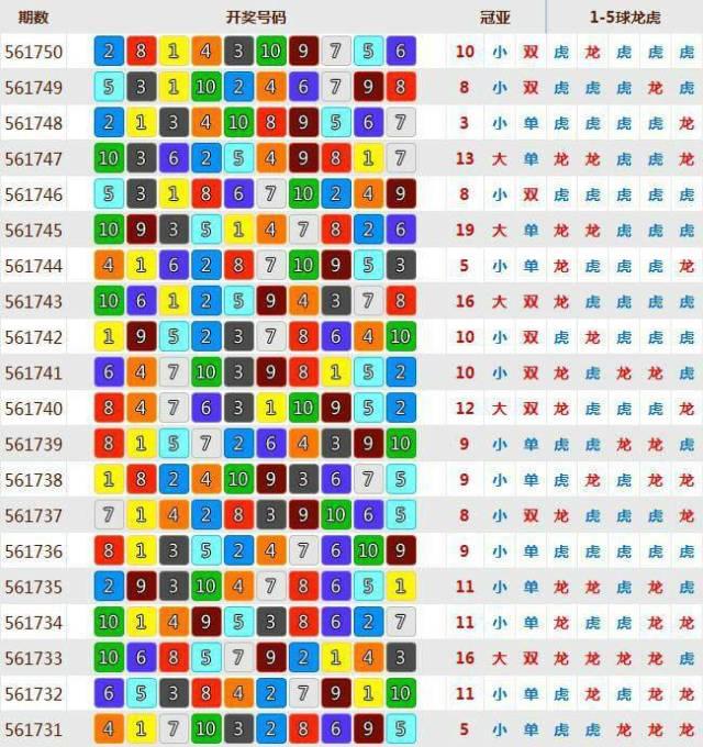 北京賽車pk10抓牌技巧,雙面性玩法的風險是遠低於定位玩法的,若是抓到規律,用雙面性的玩法可以大大降低資金損失的風險。但是這裡要注意的是冠亞大小、單雙是不算的