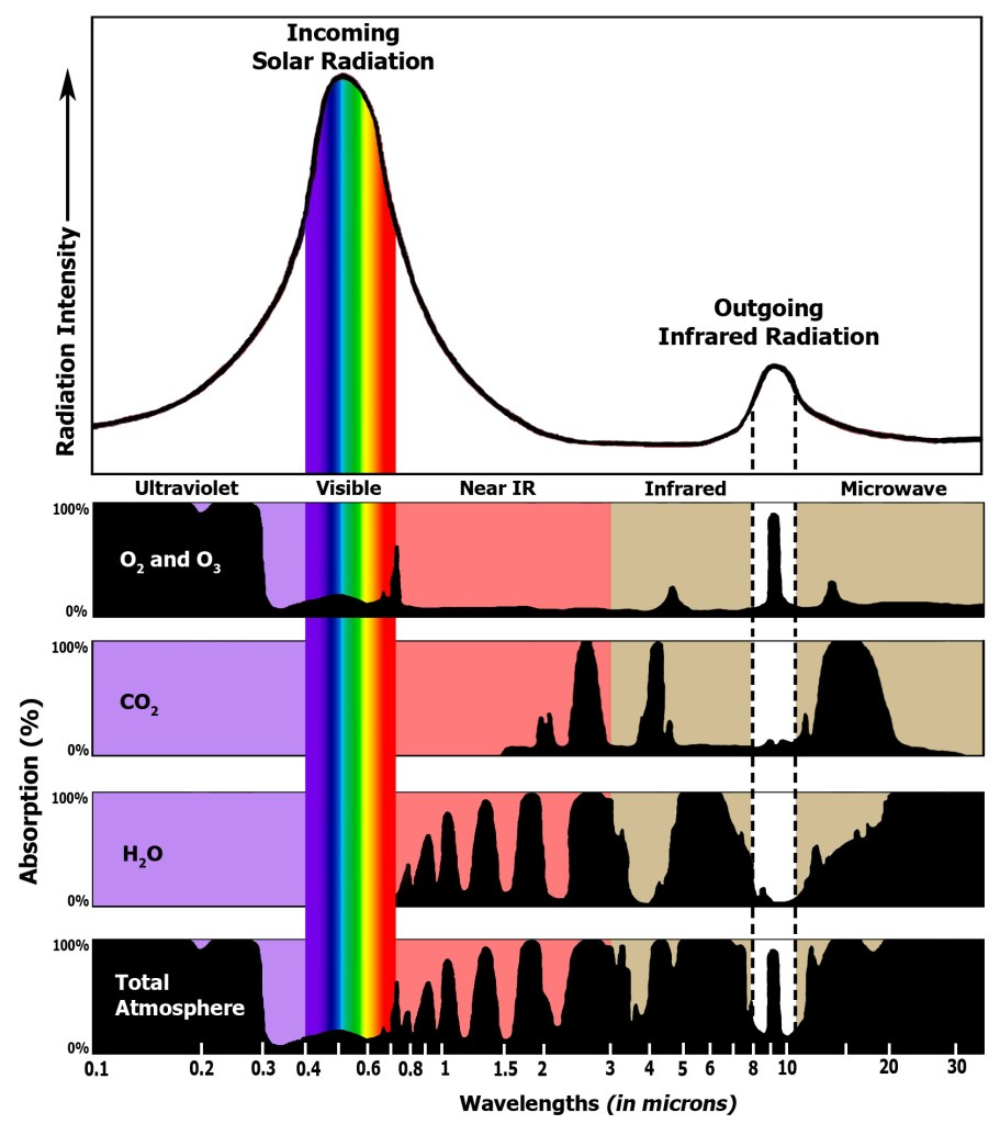 ghgabsoprtionspectrum