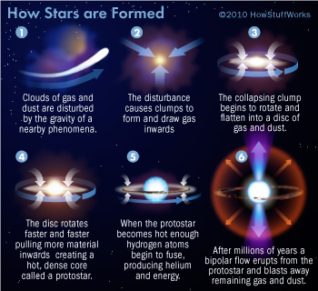 how-are-stars-formed-diagram
