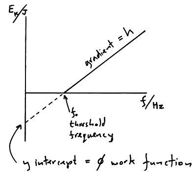 photoelectric-graph