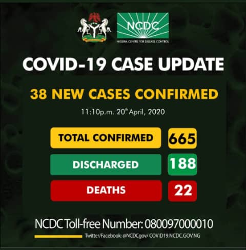 Breaking: Lagos records no COVID-19 case, as toll nears 700