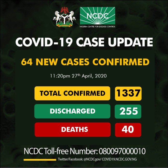 Nigeria records 64 new cases of COVID-19, total infections now 1337