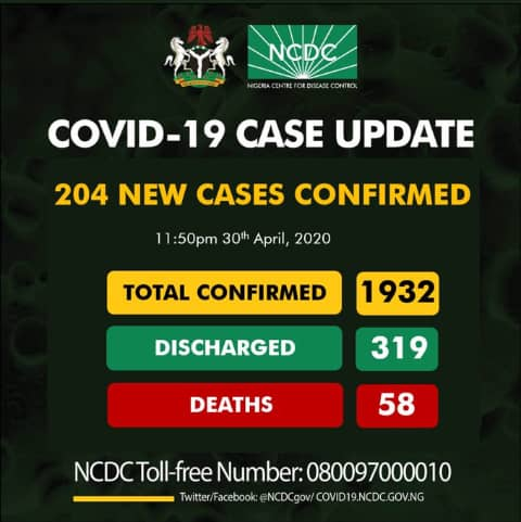 COVID-19: 7 dies as Kano overtakes Lagos on daily cases, tolls nears 2000