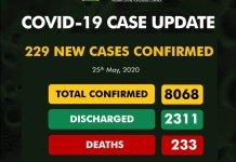 Nigeria's COVID-19 cases surpasses 8,000, as NCDC confirms more death