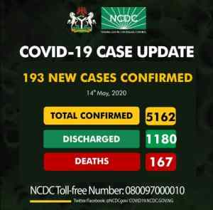 Nigeria records 193 new COVID-19 cases, as total infections surpass 5,000