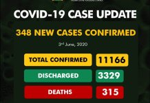 Nigeria's COVID-19 cases hit 11, 166, as Lagos, Kano, FCT, account for 64.2%