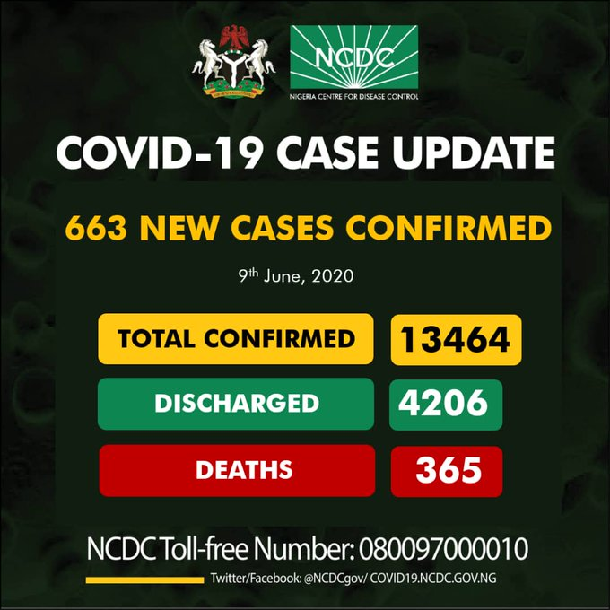 Breaking: Nigeria records 663 COVID-19 cases in one day, as total infection hits 13,464
