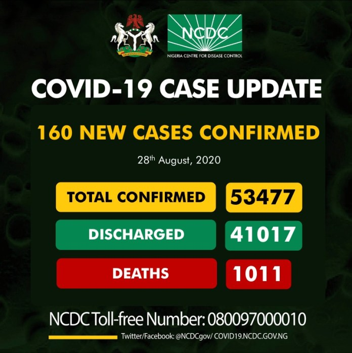 Nigeria's cases of COVID-19 hits 3 months low, as NCDC confirms zero fatality